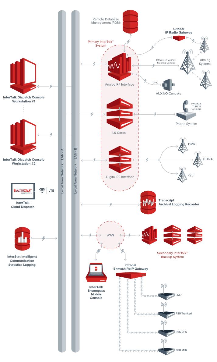 Dispatch Communications Ecosystem